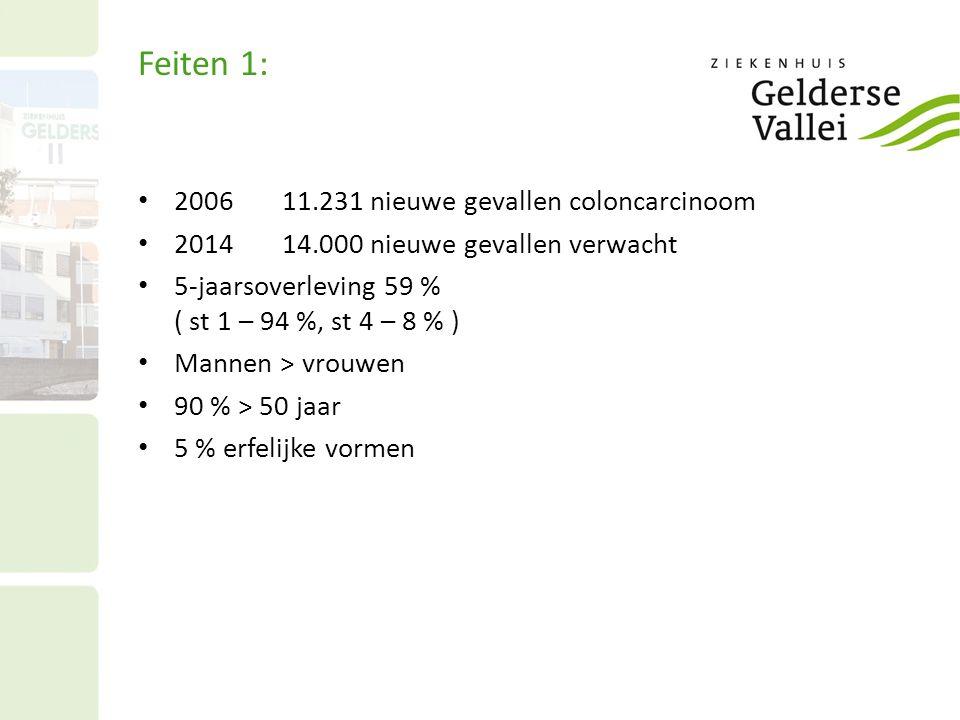 Feiten 1: 2006 11.231 nieuwe gevallen coloncarcinoom