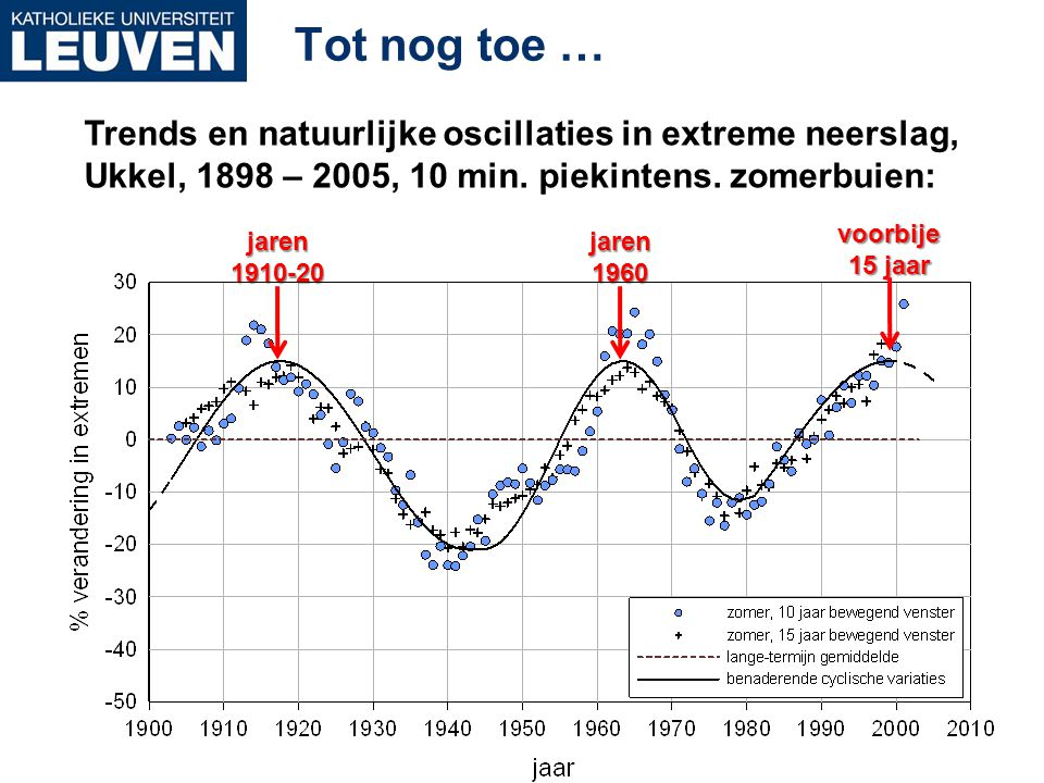Tot nog toe … Trends en natuurlijke oscillaties in extreme neerslag,