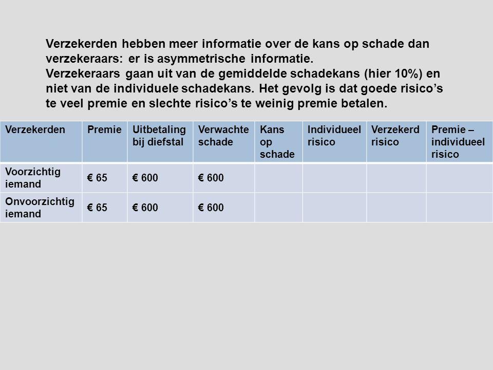 Verzekerden hebben meer informatie over de kans op schade dan verzekeraars: er is asymmetrische informatie.
