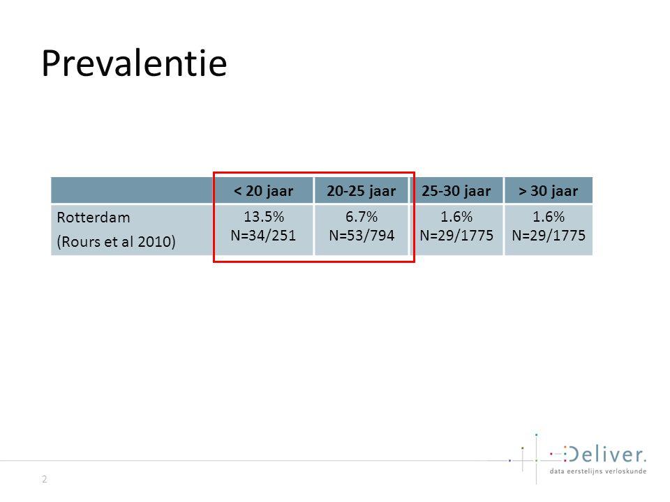 Prevalentie < 20 jaar 20-25 jaar 25-30 jaar > 30 jaar Rotterdam
