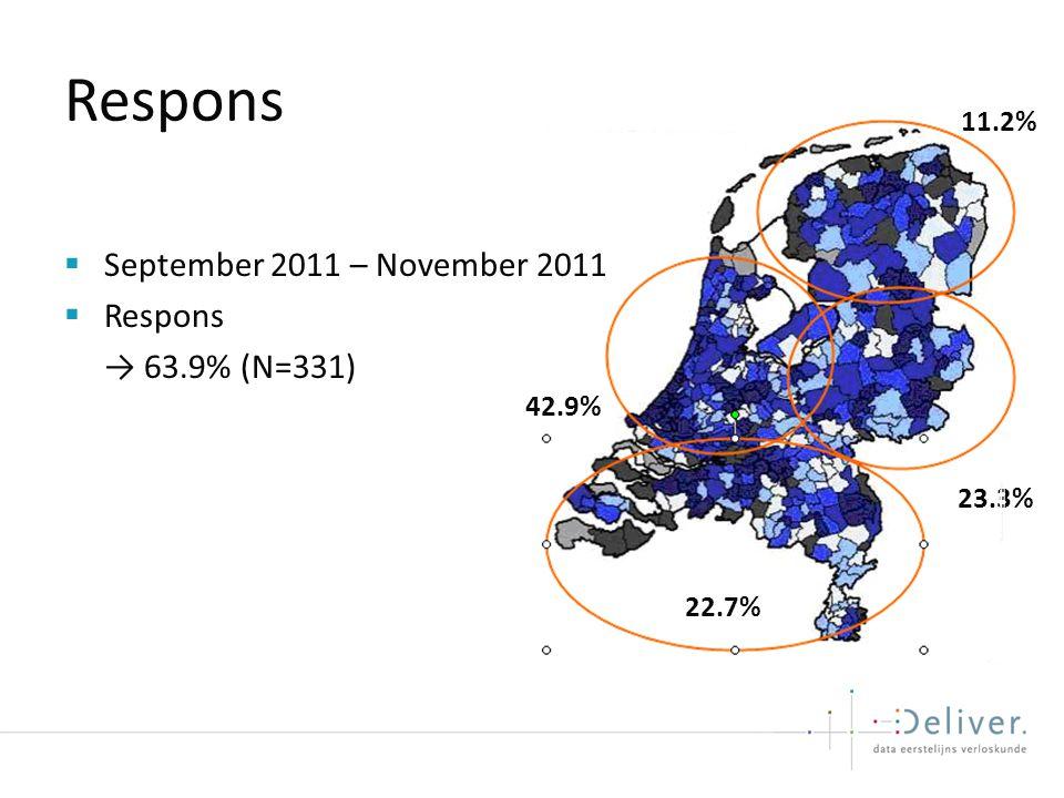 Respons September 2011 – November 2011 Respons → 63.9% (N=331) 11.2%