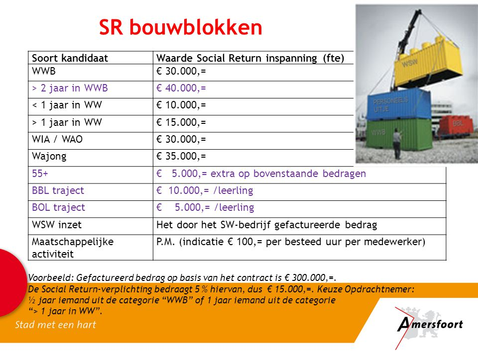 SR bouwblokken Soort kandidaat Waarde Social Return inspanning (fte)
