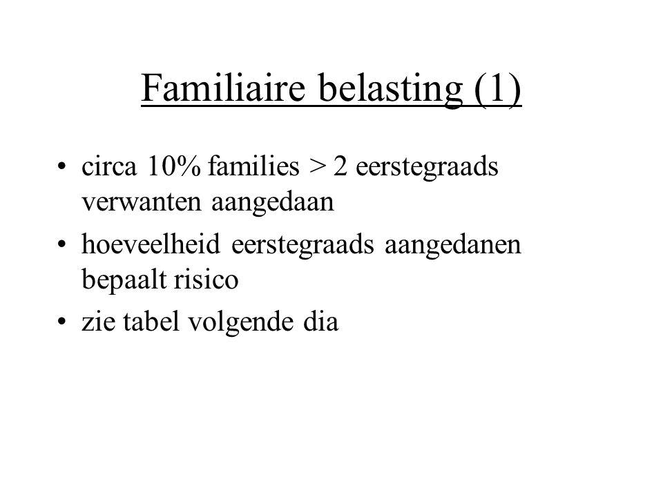 Familiaire belasting (1)