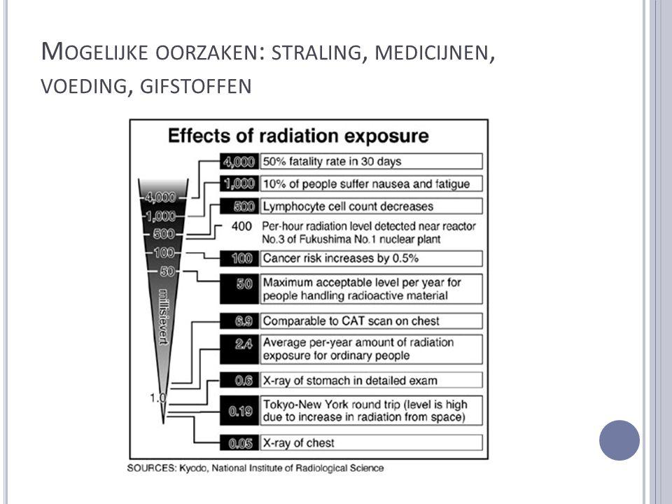Mogelijke oorzaken: straling, medicijnen, voeding, gifstoffen