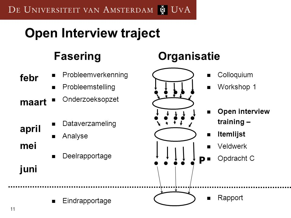 Open Interview traject
