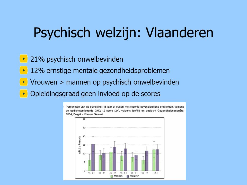 Psychisch welzijn: Vlaanderen