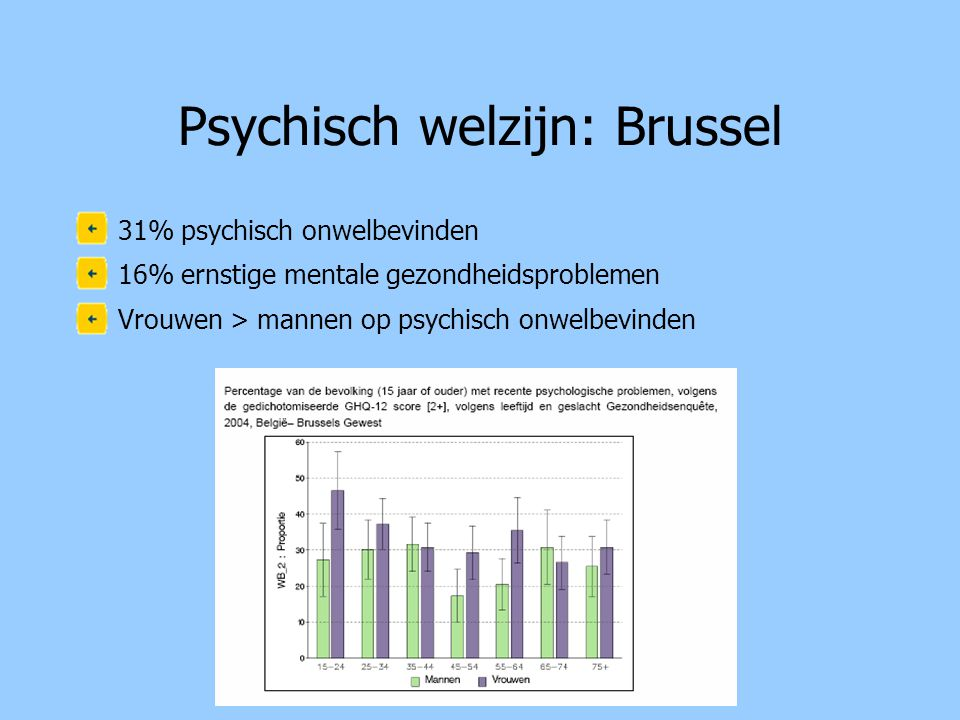 Psychisch welzijn: Brussel
