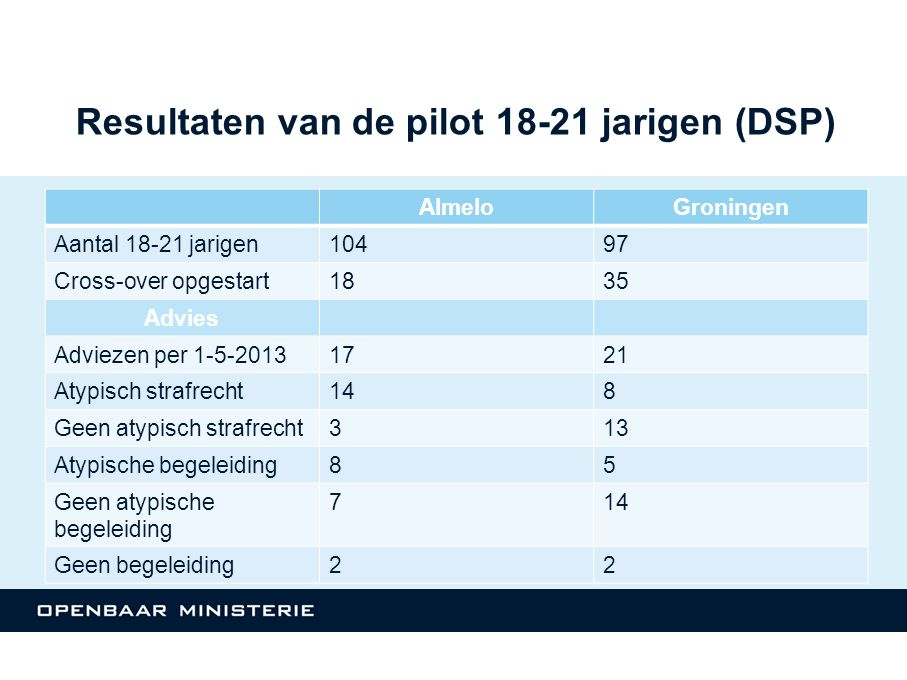 Resultaten van de pilot 18-21 jarigen (DSP)