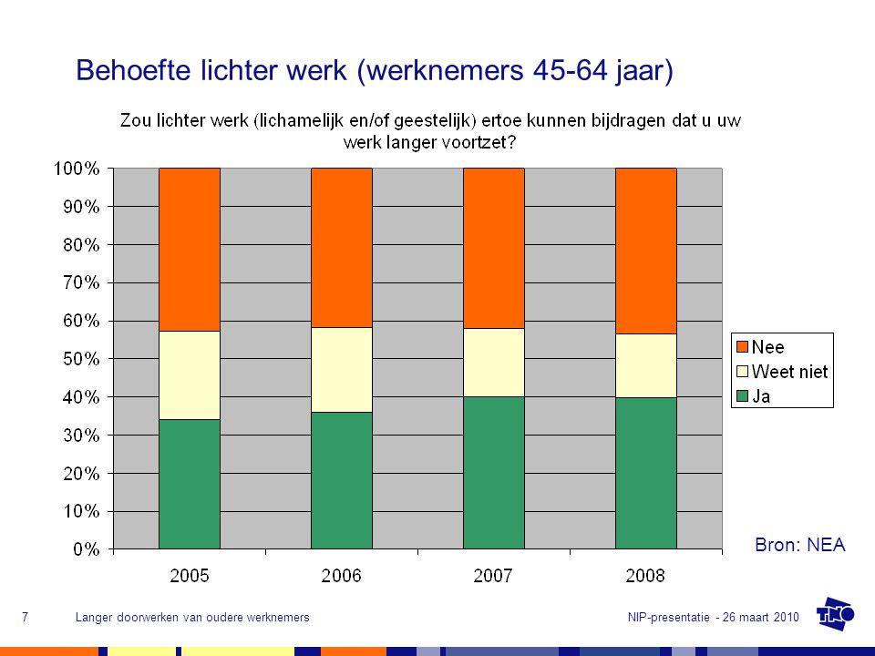 Behoefte lichter werk (werknemers 45-64 jaar)