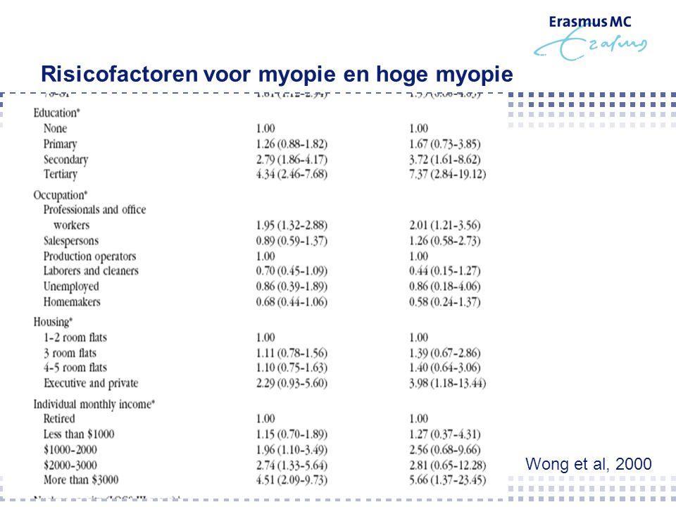 Risicofactoren voor myopie en hoge myopie