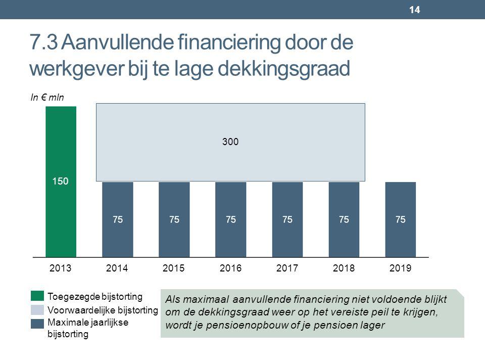 7.3 Aanvullende financiering door de werkgever bij te lage dekkingsgraad