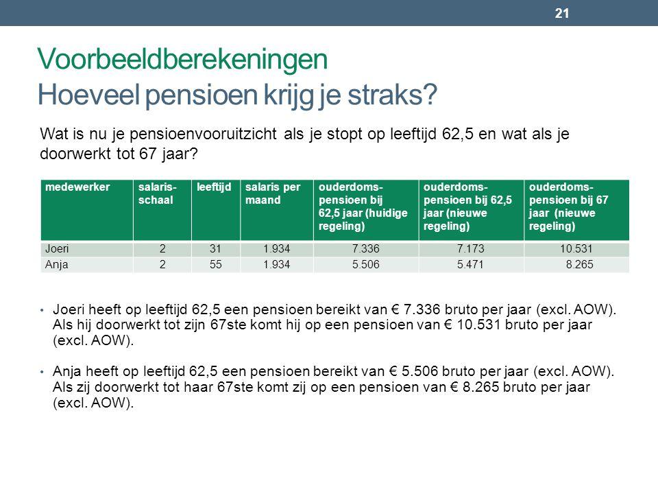 Voorbeeldberekeningen Hoeveel pensioen krijg je straks