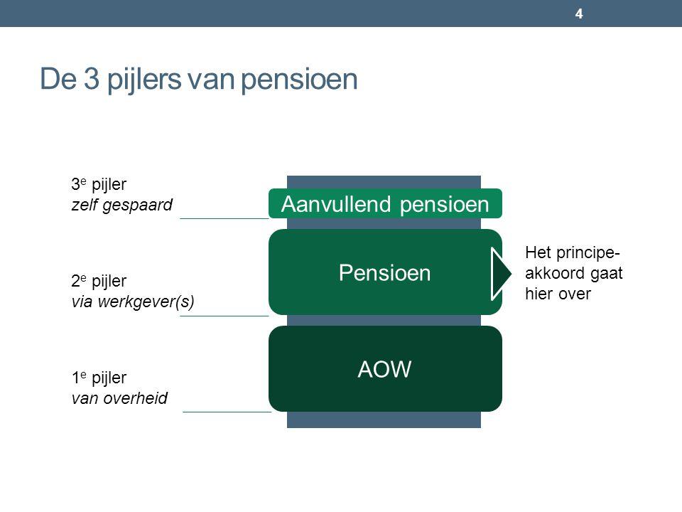 De 3 pijlers van pensioen