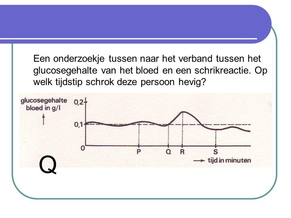 Een onderzoekje tussen naar het verband tussen het glucosegehalte van het bloed en een schrikreactie. Op welk tijdstip schrok deze persoon hevig