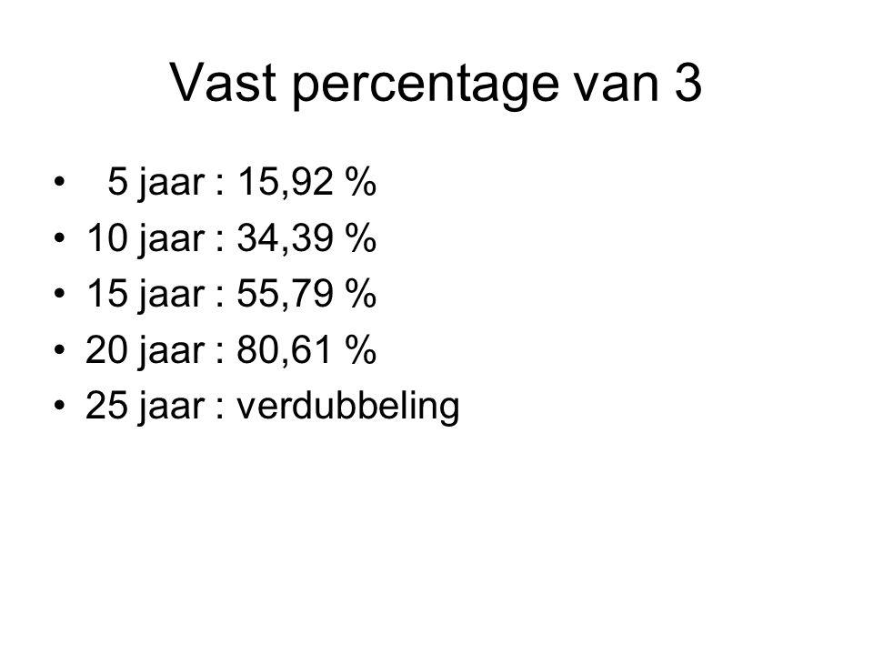 Vast percentage van 3 5 jaar : 15,92 % 10 jaar : 34,39 %
