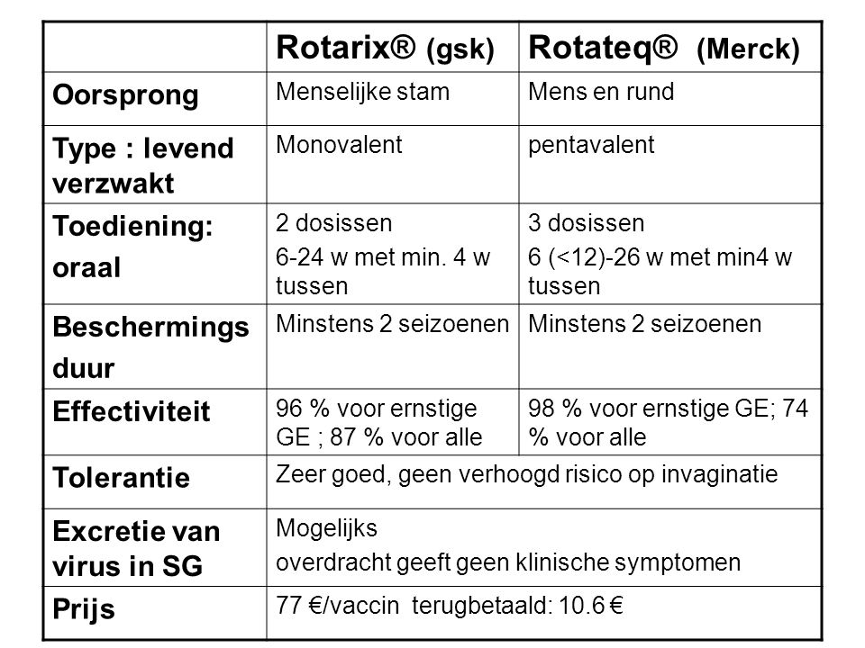 Rotarix® (gsk) Rotateq® (Merck) Oorsprong Type : levend verzwakt