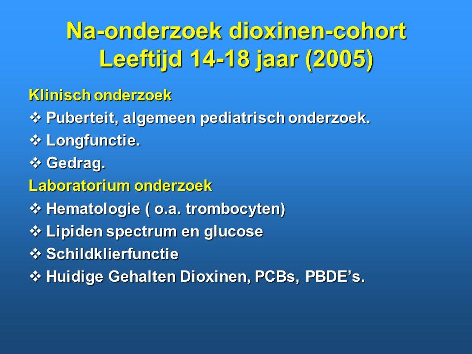 Na-onderzoek dioxinen-cohort Leeftijd 14-18 jaar (2005)