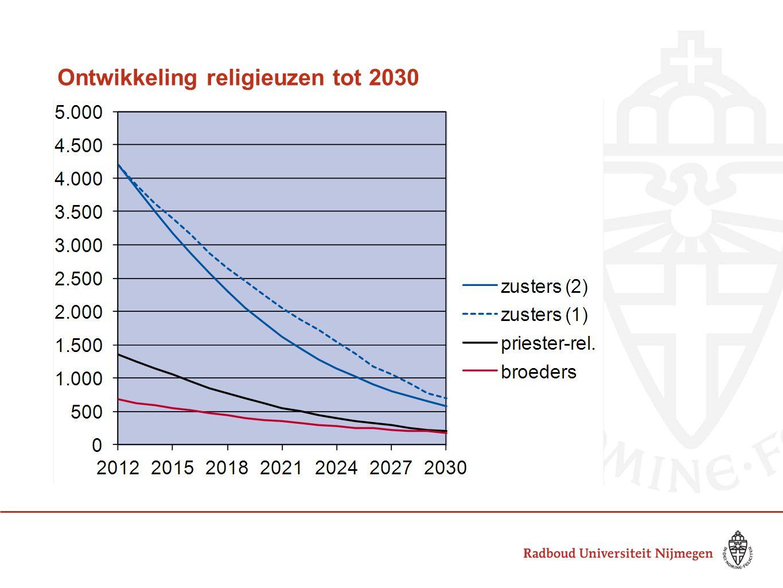 Ontwikkeling religieuzen tot 2030