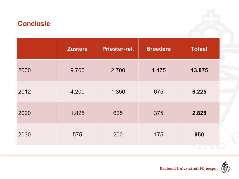 Conclusie Zusters Priester-rel. Broeders Totaal 2000 9.700 2.700 1.475