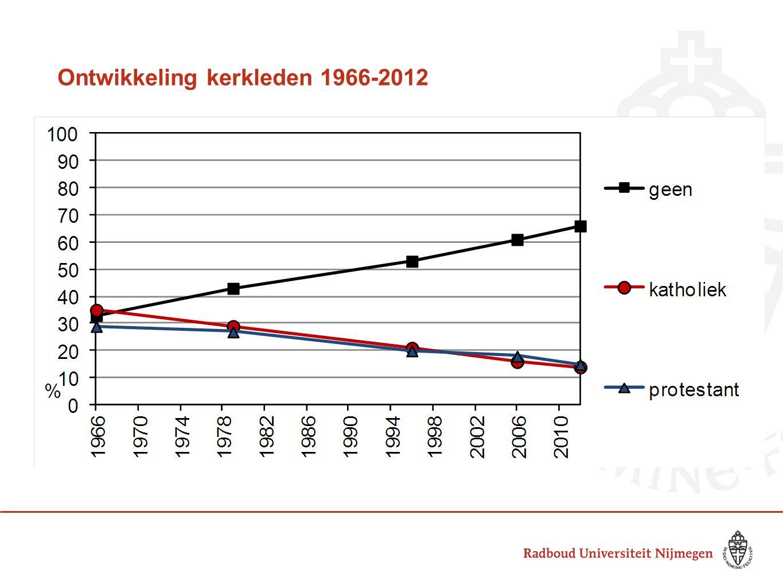 Ontwikkeling kerkleden 1966-2012