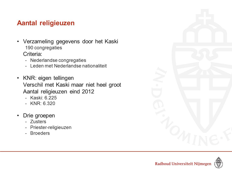 Aantal religieuzen Verzameling gegevens door het Kaski Criteria: