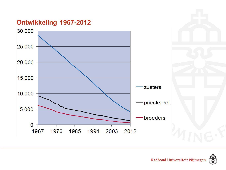Ontwikkeling 1967-2012 - Daling van ruim 44.000 eind jaren 60 naar ruim 6.000 eind 2012. - Daling van bijna 90% gelijk voor alle drie de groepen.