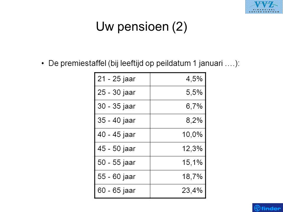 Uw pensioen (2) De premiestaffel (bij leeftijd op peildatum 1 januari ….): 21 - 25 jaar. 4,5% 25 - 30 jaar.