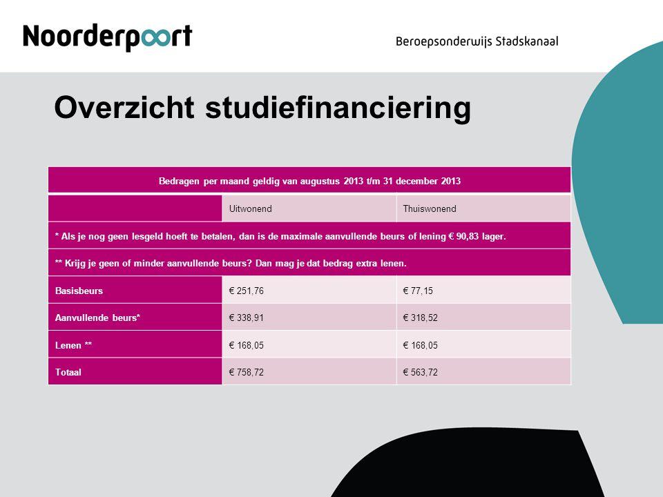 Overzicht studiefinanciering