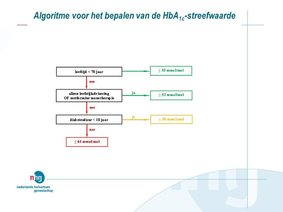 Algoritme voor het bepalen van de HbA1c-streefwaarde