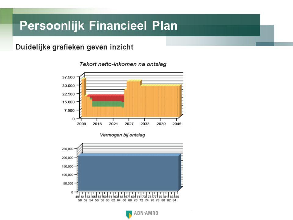 Persoonlijk Financieel Plan