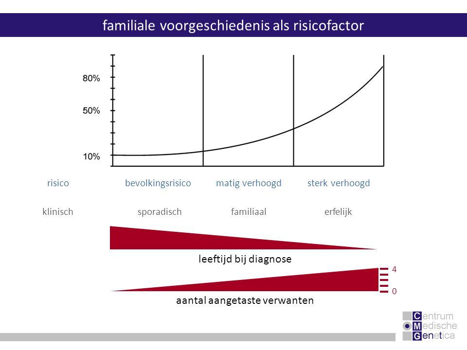 familiale voorgeschiedenis als risicofactor