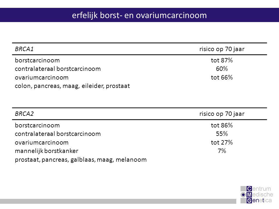 erfelijk borst- en ovariumcarcinoom