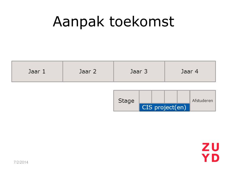 Aanpak toekomst Jaar 1 Jaar 2 Jaar 3 Jaar 4 Stage CIS project(en)