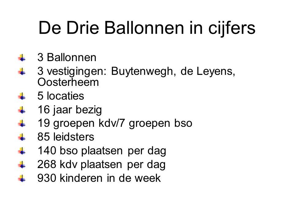 De Drie Ballonnen in cijfers