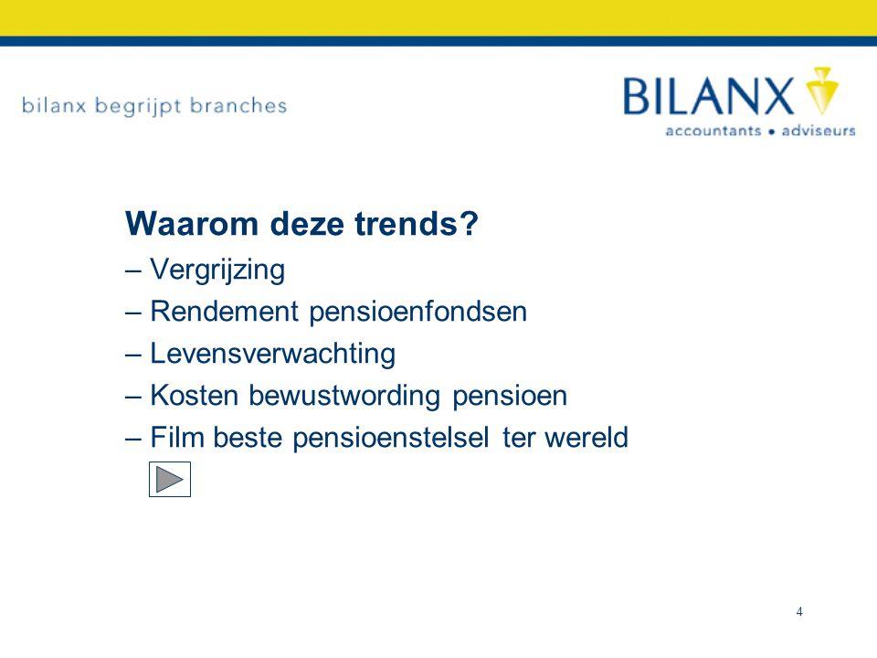 Waarom deze trends  Vergrijzing Rendement pensioenfondsen