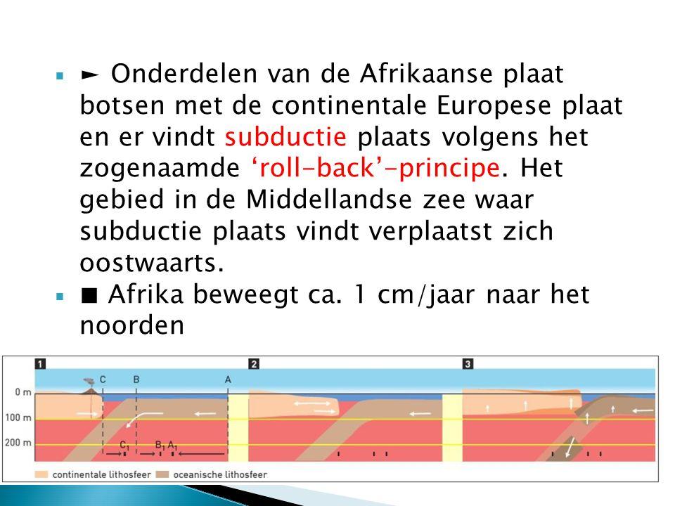 ► Onderdelen van de Afrikaanse plaat botsen met de continentale Europese plaat en er vindt subductie plaats volgens het zogenaamde 'roll-back'-principe. Het gebied in de Middellandse zee waar subductie plaats vindt verplaatst zich oostwaarts.