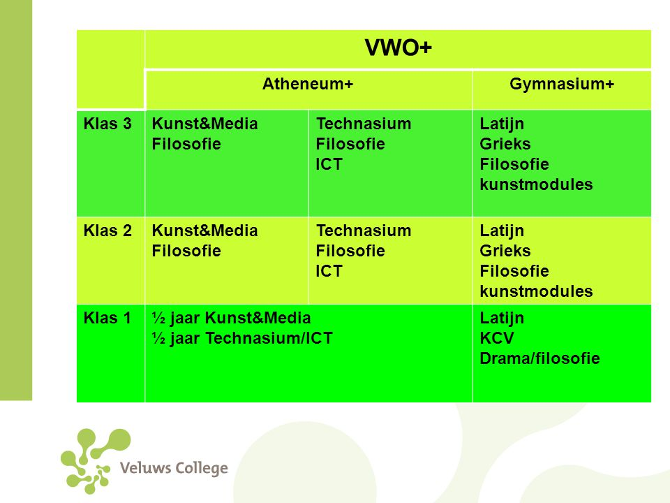 VWO+ Atheneum+ Gymnasium+ Klas 3 Kunst&Media Filosofie Technasium ICT