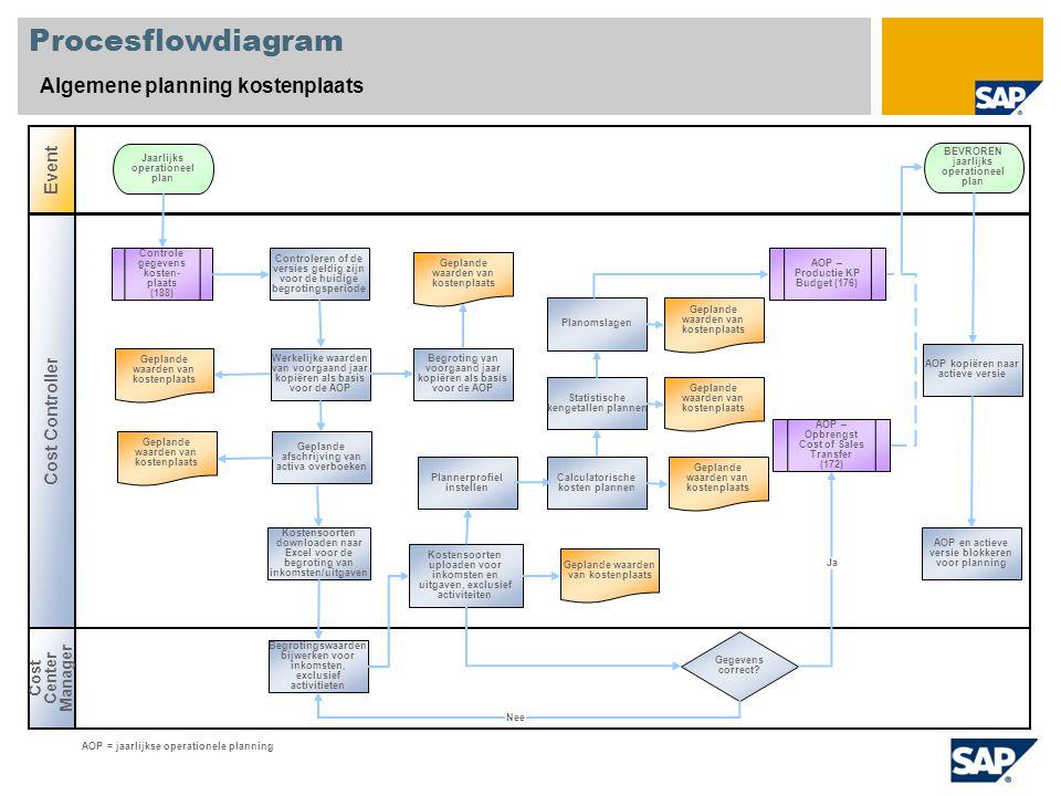 Procesflowdiagram Algemene planning kostenplaats Event Cost Controller