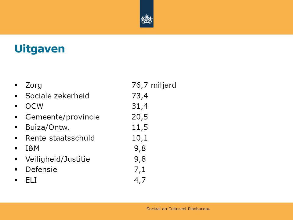 Uitgaven Zorg 76,7 miljard Sociale zekerheid 73,4 OCW 31,4