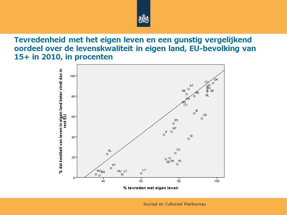 Tevredenheid met het eigen leven en een gunstig vergelijkend oordeel over de levenskwaliteit in eigen land, EU-bevolking van 15+ in 2010, in procenten