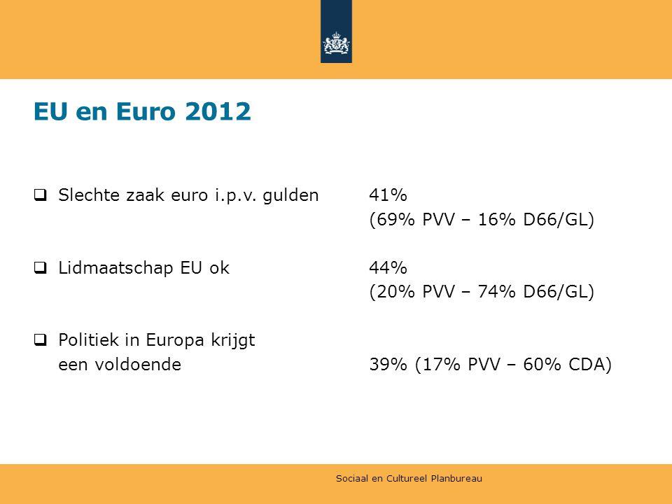 EU en Euro 2012 Slechte zaak euro i.p.v. gulden 41%