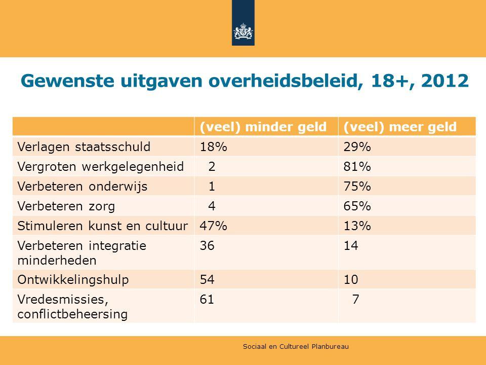 Gewenste uitgaven overheidsbeleid, 18+, 2012