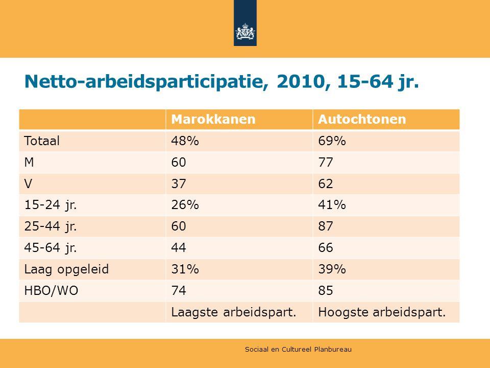 Netto-arbeidsparticipatie, 2010, 15-64 jr.