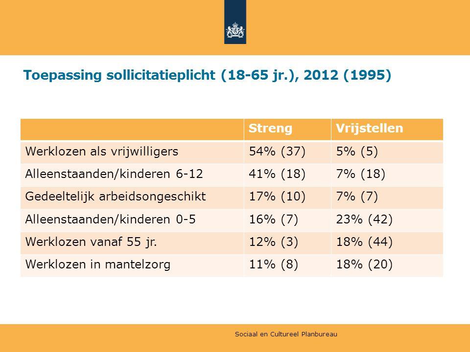 Toepassing sollicitatieplicht (18-65 jr.), 2012 (1995)
