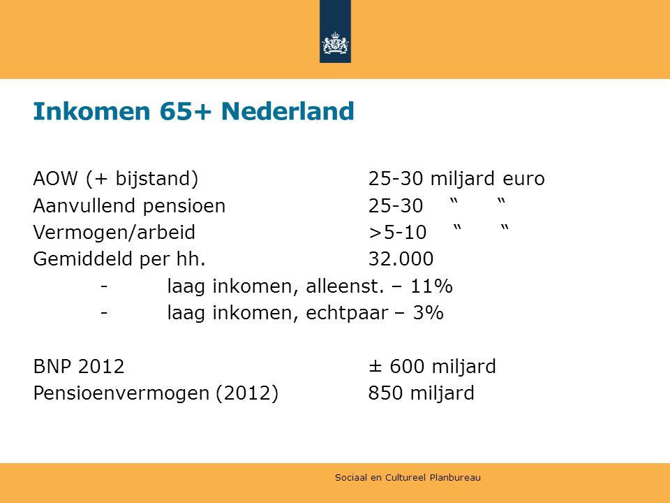 Inkomen 65+ Nederland