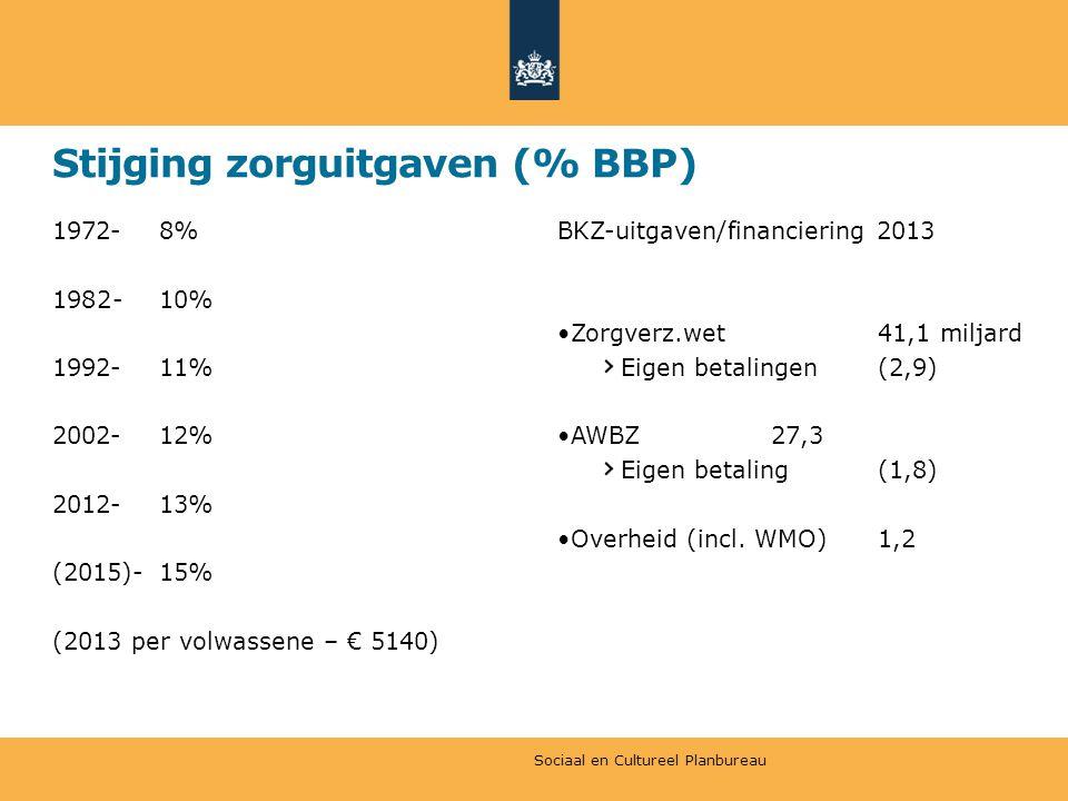 Stijging zorguitgaven (% BBP)