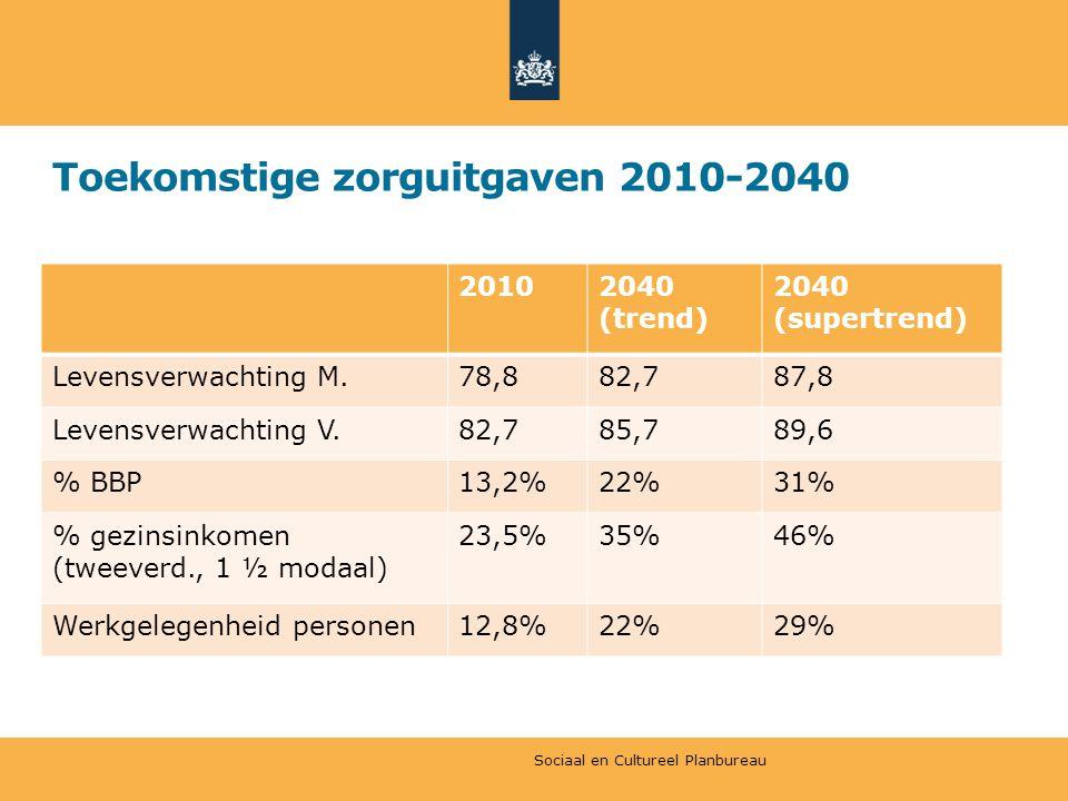 Toekomstige zorguitgaven 2010-2040