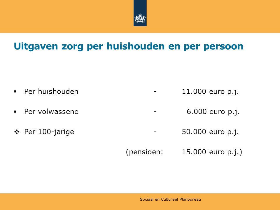 Uitgaven zorg per huishouden en per persoon