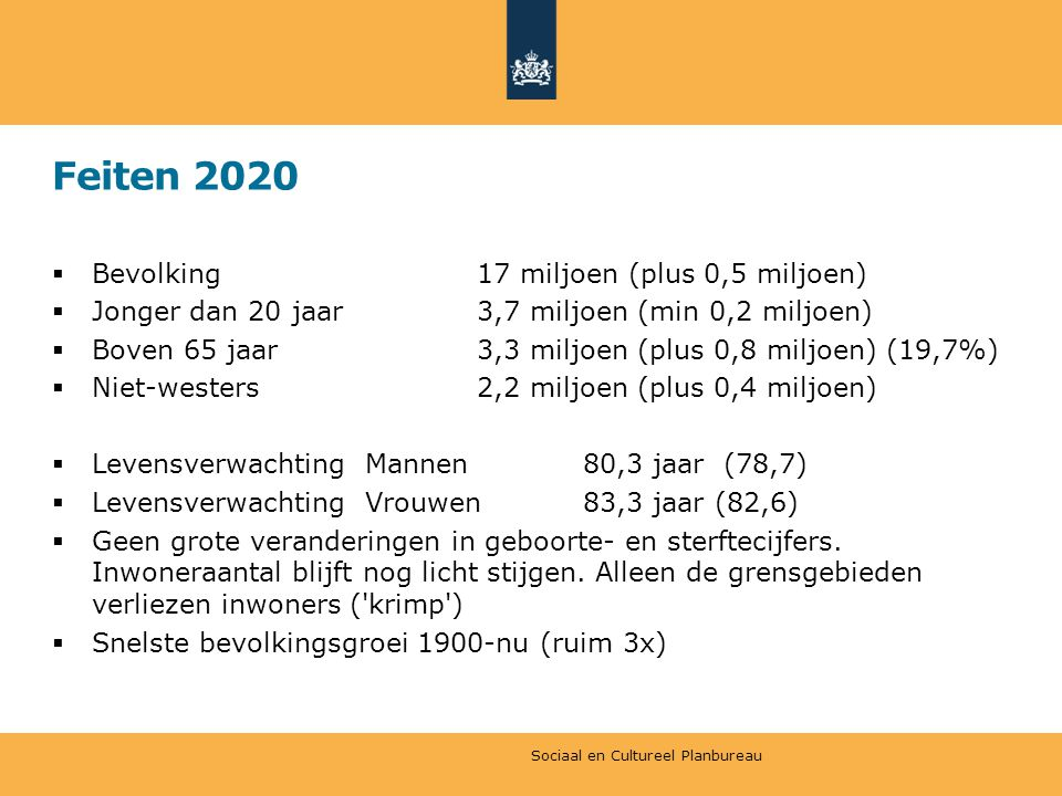 Feiten 2020 Bevolking 17 miljoen (plus 0,5 miljoen)