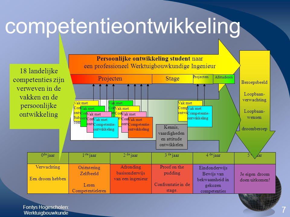 competentieontwikkeling